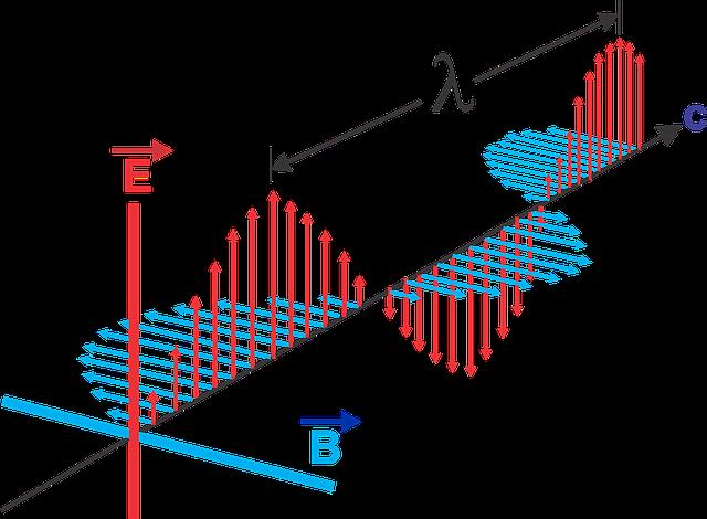 šíření elektromagnetické vlny